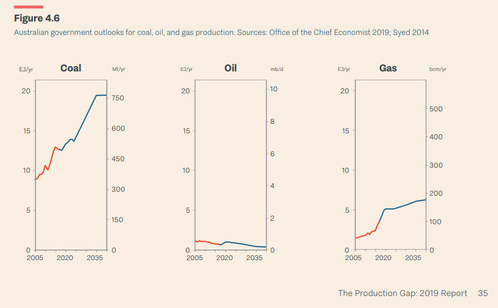 2020-01-15_Production_Gap-Australia.png